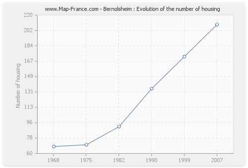 Bernolsheim : Evolution of the number of housing