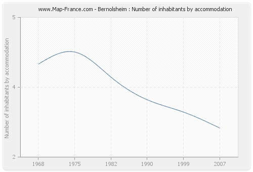 Bernolsheim : Number of inhabitants by accommodation