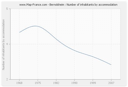 Bernolsheim : Number of inhabitants by accommodation