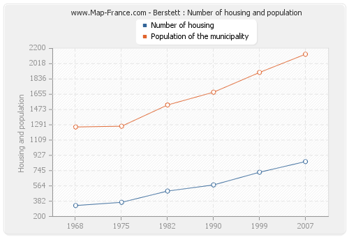 Berstett : Number of housing and population