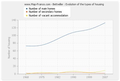 Bettwiller : Evolution of the types of housing