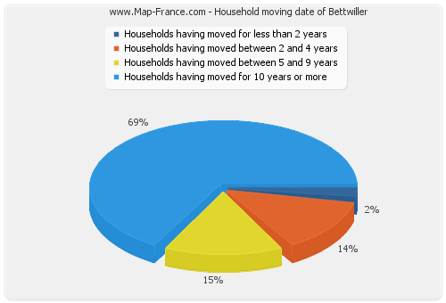 Household moving date of Bettwiller