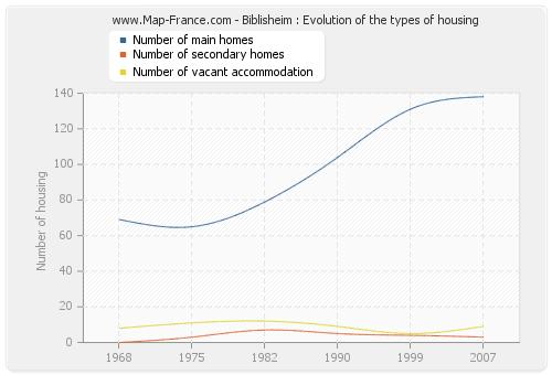 Biblisheim : Evolution of the types of housing