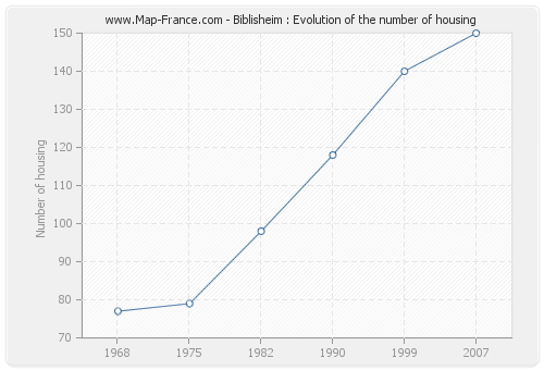Biblisheim : Evolution of the number of housing