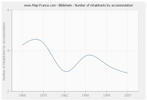 Biblisheim : Number of inhabitants by accommodation