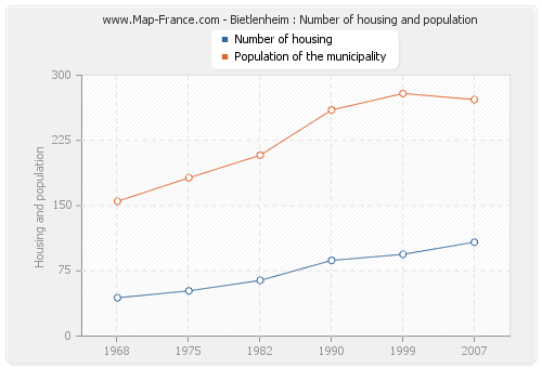 Bietlenheim : Number of housing and population