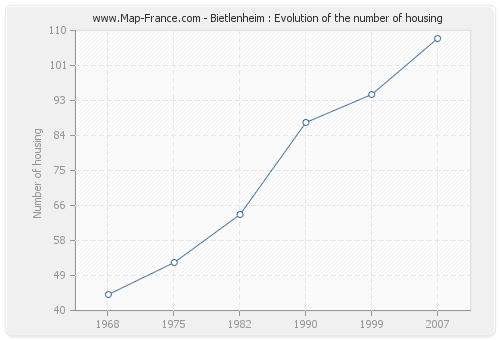 Bietlenheim : Evolution of the number of housing