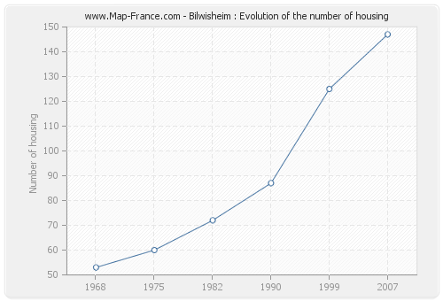 Bilwisheim : Evolution of the number of housing