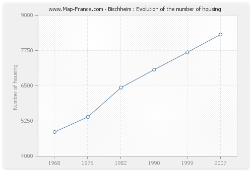 Bischheim : Evolution of the number of housing