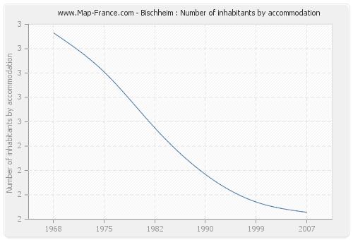 Bischheim : Number of inhabitants by accommodation