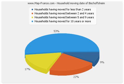 Household moving date of Bischoffsheim