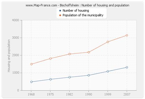 Bischoffsheim : Number of housing and population