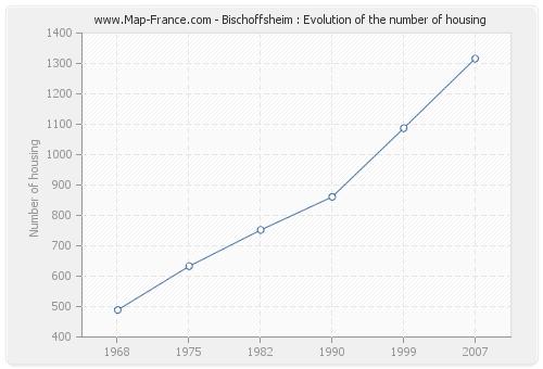 Bischoffsheim : Evolution of the number of housing