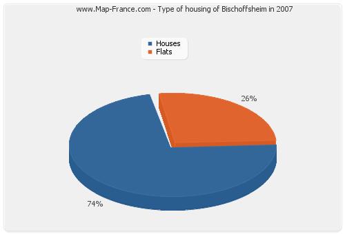 Type of housing of Bischoffsheim in 2007