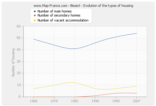 Bissert : Evolution of the types of housing