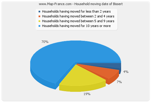 Household moving date of Bissert