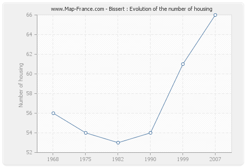 Bissert : Evolution of the number of housing