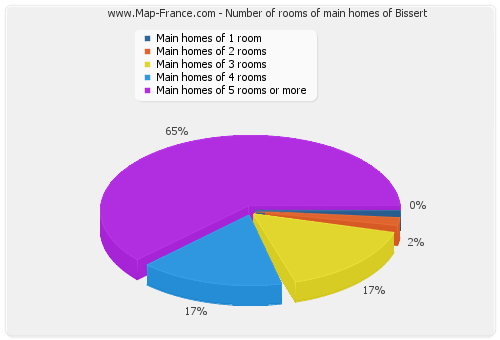Number of rooms of main homes of Bissert