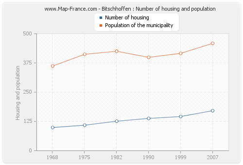 Bitschhoffen : Number of housing and population