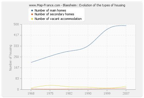 Blaesheim : Evolution of the types of housing