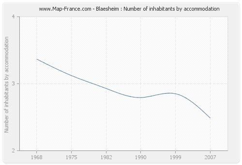 Blaesheim : Number of inhabitants by accommodation