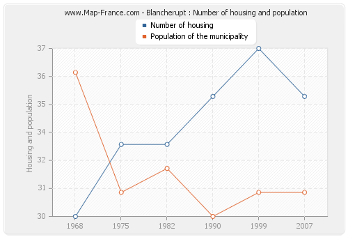 Blancherupt : Number of housing and population