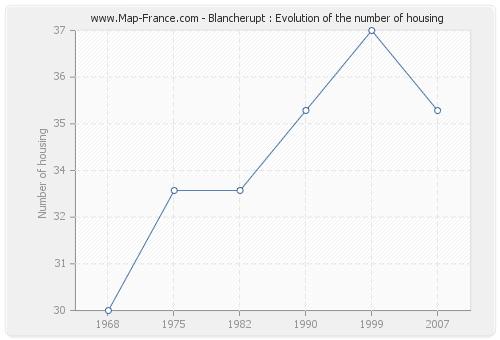 Blancherupt : Evolution of the number of housing