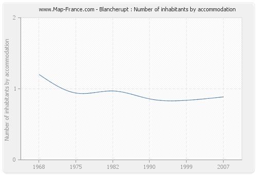 Blancherupt : Number of inhabitants by accommodation