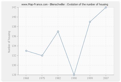 Blienschwiller : Evolution of the number of housing