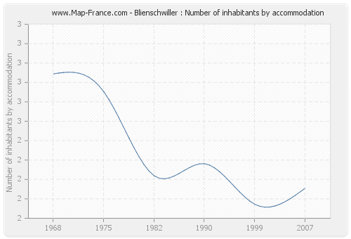 Blienschwiller : Number of inhabitants by accommodation