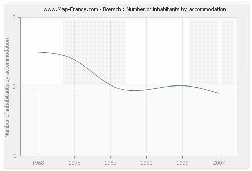 Bœrsch : Number of inhabitants by accommodation