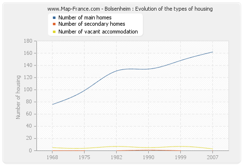 Bolsenheim : Evolution of the types of housing