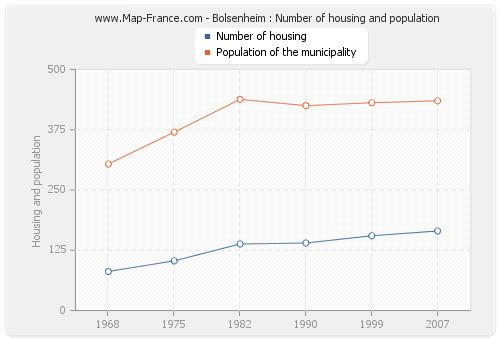 Bolsenheim : Number of housing and population
