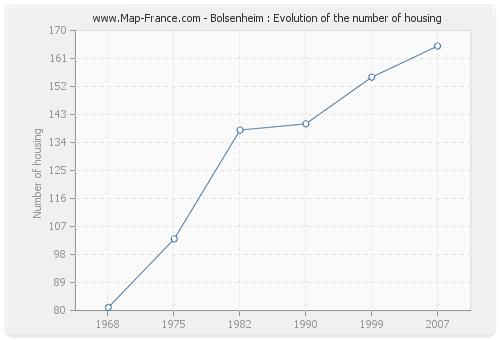 Bolsenheim : Evolution of the number of housing