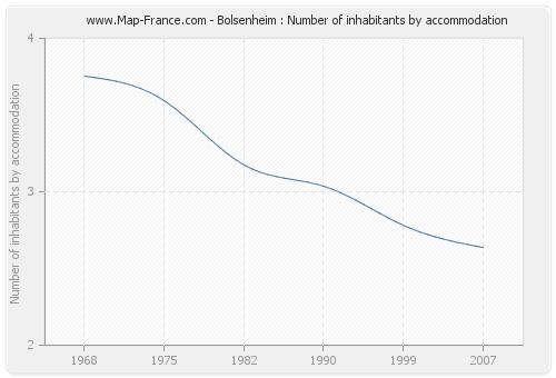 Bolsenheim : Number of inhabitants by accommodation