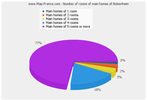 Number of rooms of main homes of Bolsenheim