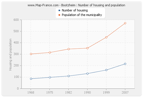 Bootzheim : Number of housing and population