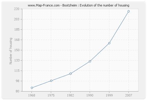 Bootzheim : Evolution of the number of housing