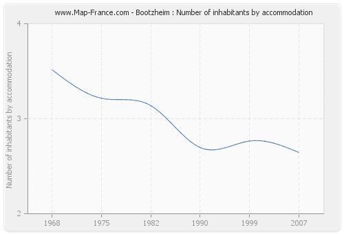 Bootzheim : Number of inhabitants by accommodation