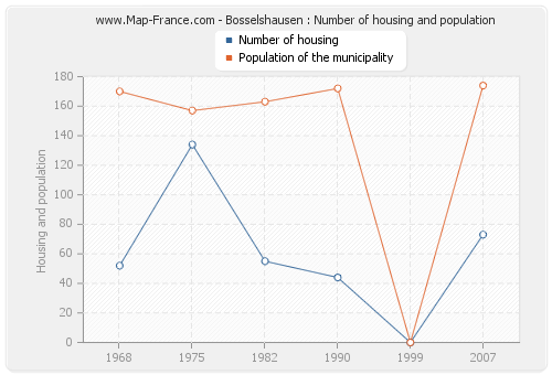 Bosselshausen : Number of housing and population