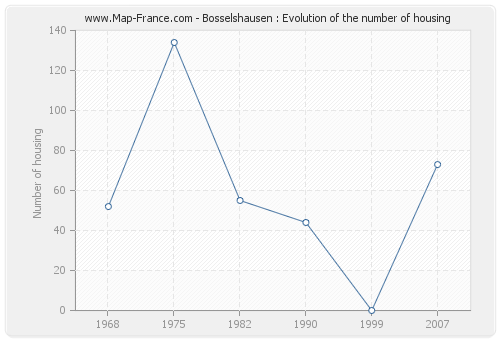Bosselshausen : Evolution of the number of housing
