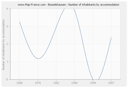 Bosselshausen : Number of inhabitants by accommodation
