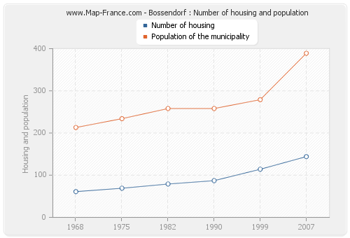 Bossendorf : Number of housing and population