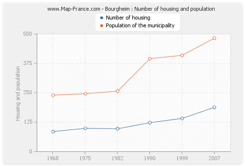 Bourgheim : Number of housing and population