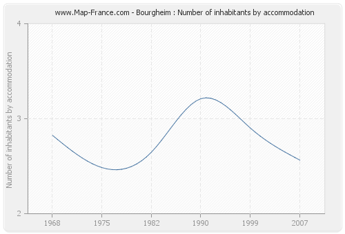 Bourgheim : Number of inhabitants by accommodation