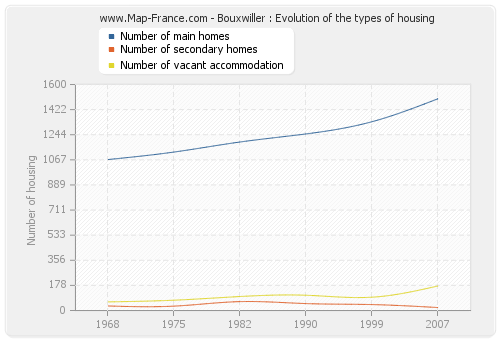 Bouxwiller : Evolution of the types of housing