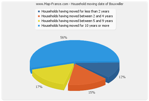Household moving date of Bouxwiller