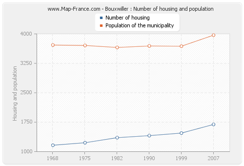 Bouxwiller : Number of housing and population