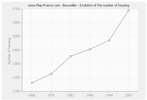 Bouxwiller : Evolution of the number of housing