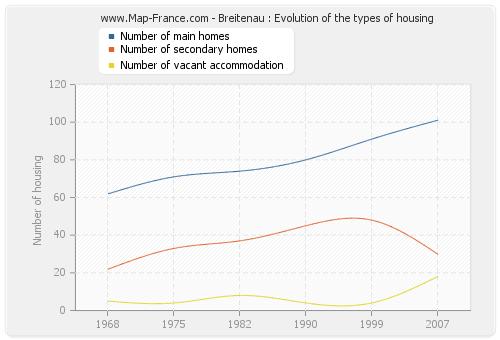Breitenau : Evolution of the types of housing
